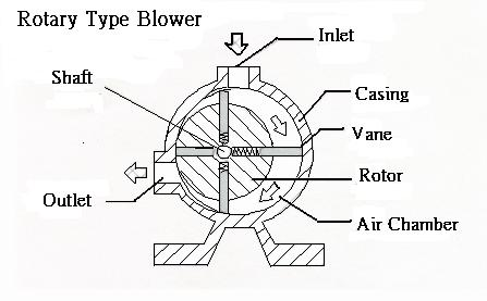 Disassemble Electric Motor moreover Exploded View Of Electric Motor further Psc Wiring Diagram further Blower Motor Relay Diagram additionally Dayton Motor Parts Diagram. on squirrel cage fan wiring diagram